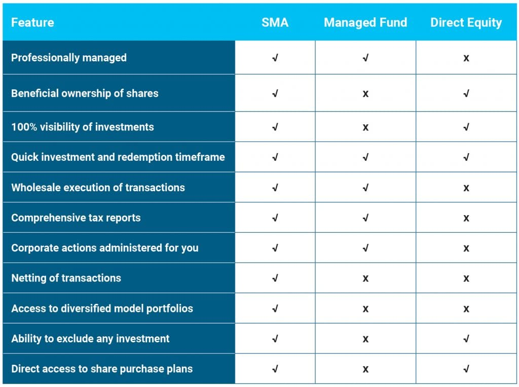 Comparing the features of an SMA, a Managed Fund and Direct Equity Holding.