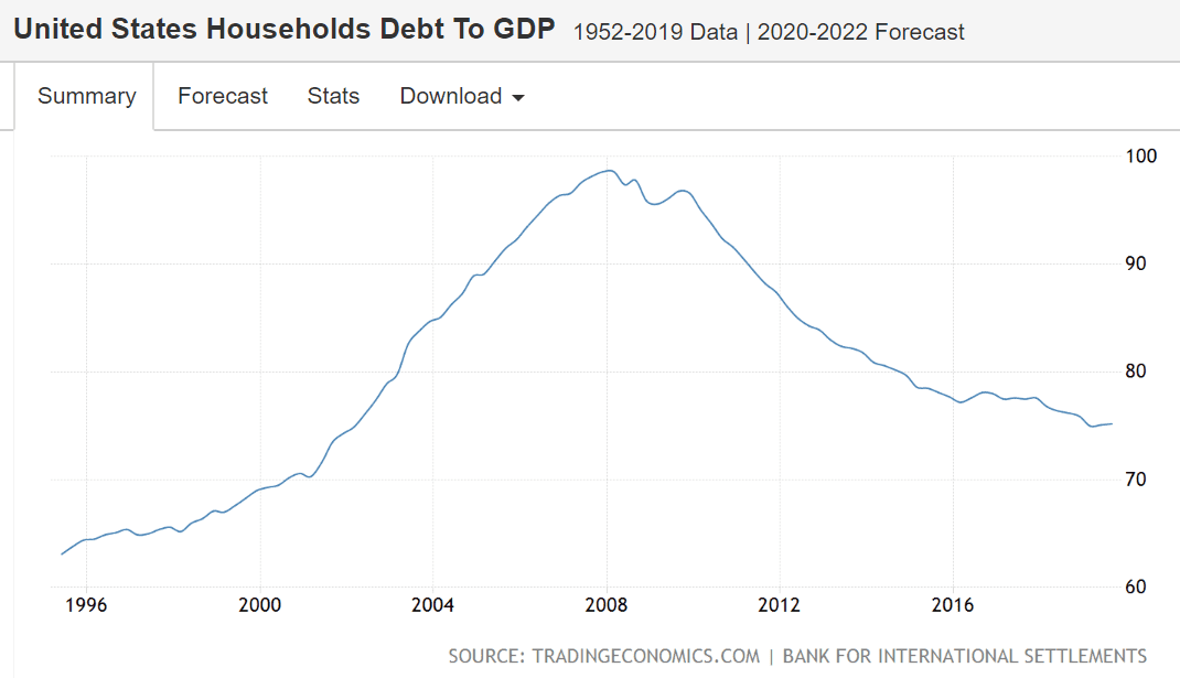 US households debt to GDP