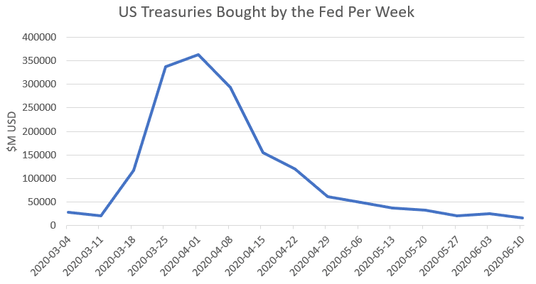 US treasuries bought by the fed per week