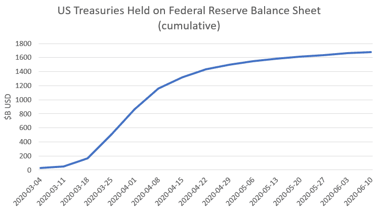 US treasuries held on fed balance sheet
